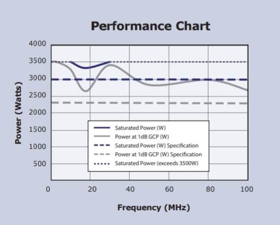 VBA100-3000 Performans Grafiği